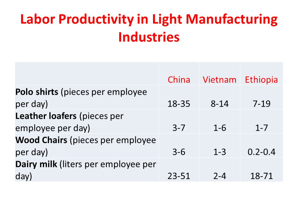 Labor Productivity in Light Manufacturing Industries ChinaVietnamEthiopia Polo shirts (pieces per employee per day)18-358-147-19 Leather loafers (pieces per employee per day)3-71-61-7 Wood Chairs (pieces per employee per day)3-61-30.2-0.4 Dairy milk (liters per employee per day)23-512-418-71