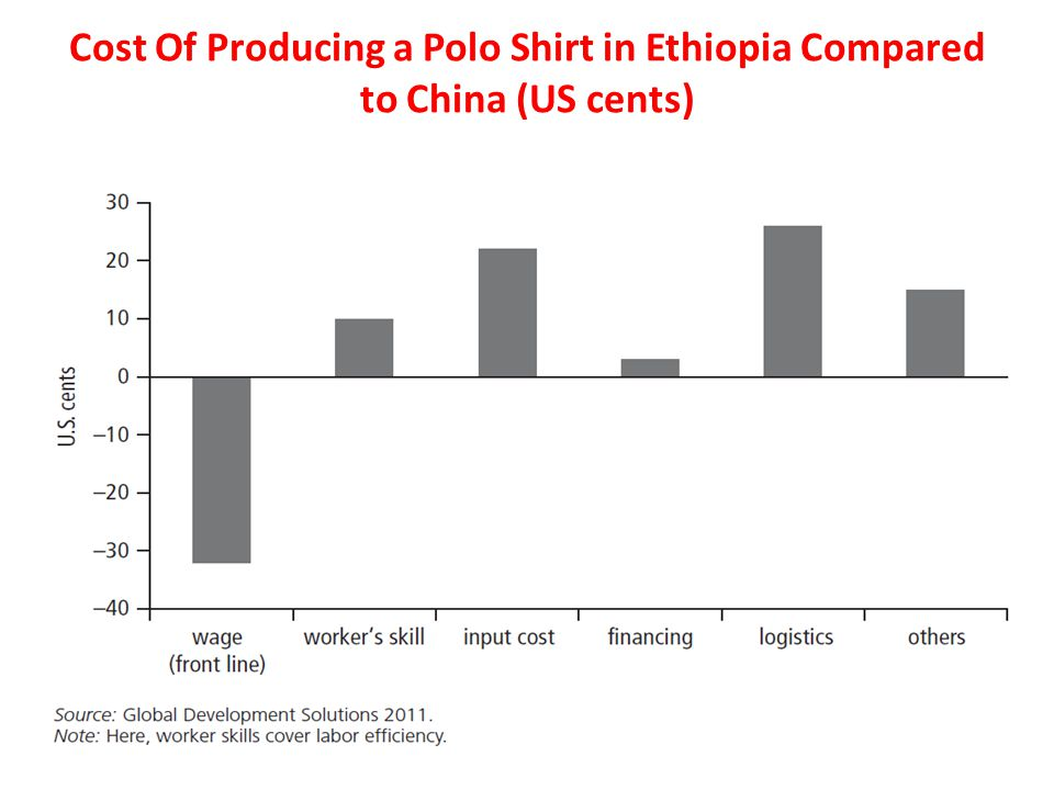 Cost Of Producing a Polo Shirt in Ethiopia Compared to China (US cents)
