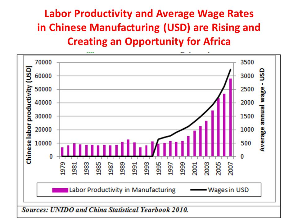 Labor Productivity and Average Wage Rates in Chinese Manufacturing (USD) are Rising and Creating an Opportunity for Africa