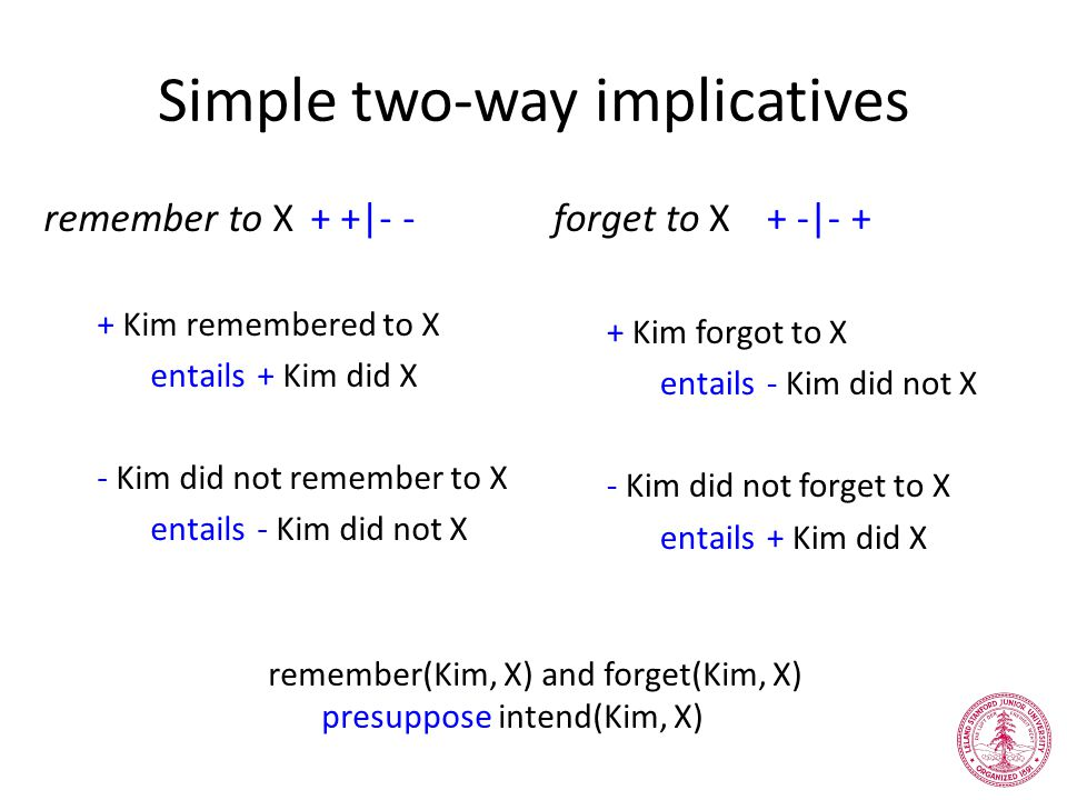Simple two-way implicatives remember to X+ +|- - + Kim remembered to X entails+ Kim did X - Kim did not remember to X entails- Kim did not X forget to