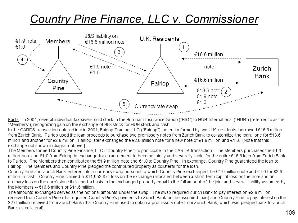 Country Pine Finance, LLC v. Commissioner Zurich Bank U.K. Residents Country Pine Members Fairlop Facts: In 2001, several individual taxpayers sold st
