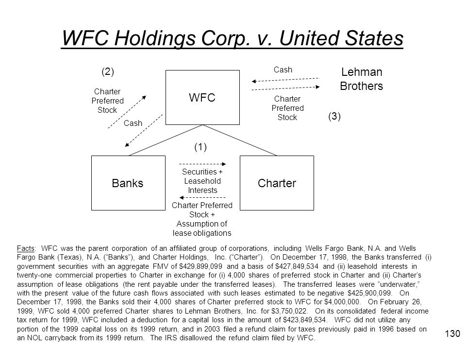 WFC Holdings Corp. v. United States Facts: WFC was the parent corporation of an affiliated group of corporations, including Wells Fargo Bank, N.A. and