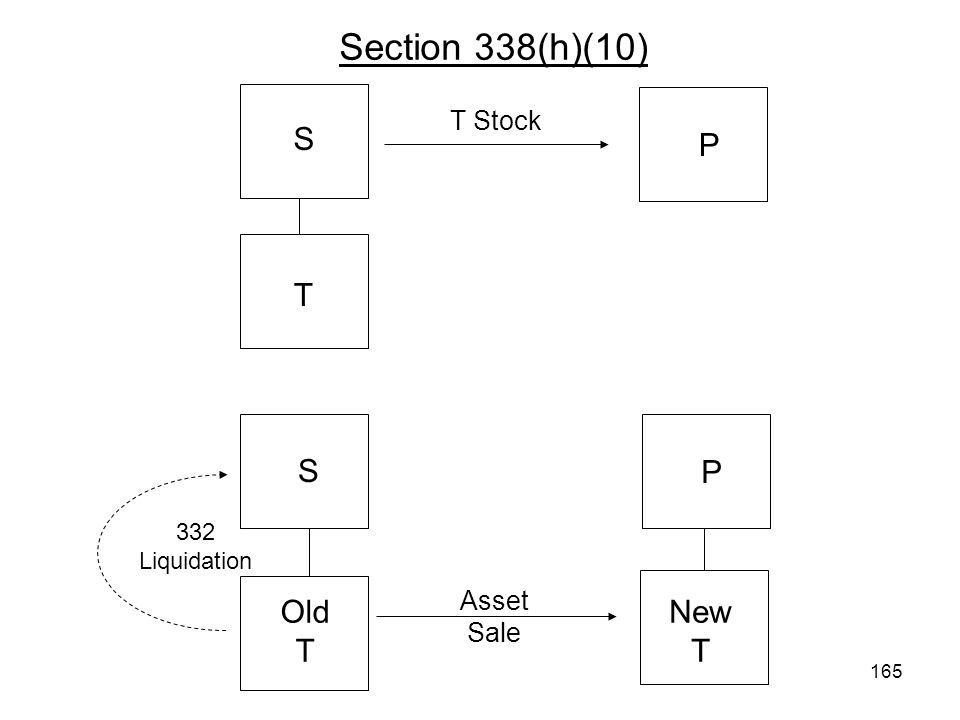 Section 338(h)(10) T P T Stock New T Old T Asset Sale S S 332 Liquidation P 165