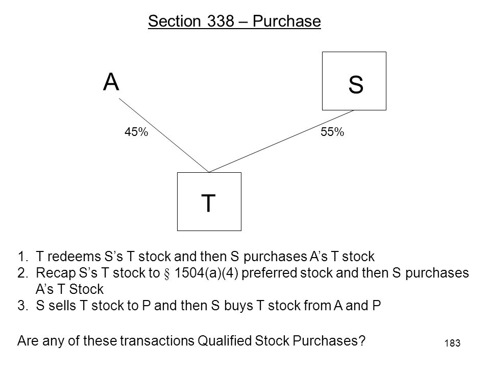 A S T 1.T redeems Ss T stock and then S purchases As T stock 2.Recap Ss T stock to § 1504(a)(4) preferred stock and then S purchases As T Stock 3.S sells T stock to P and then S buys T stock from A and P 55%45% Are any of these transactions Qualified Stock Purchases.