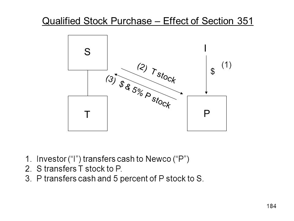 Qualified Stock Purchase – Effect of Section 351 S T P 1. Investor (I) transfers cash to Newco (P) 2. S transfers T stock to P. 3. P transfers cash an