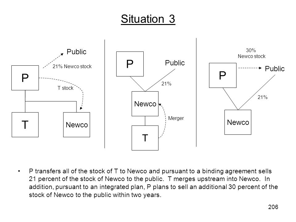 Situation 3 P transfers all of the stock of T to Newco and pursuant to a binding agreement sells 21 percent of the stock of Newco to the public. T mer