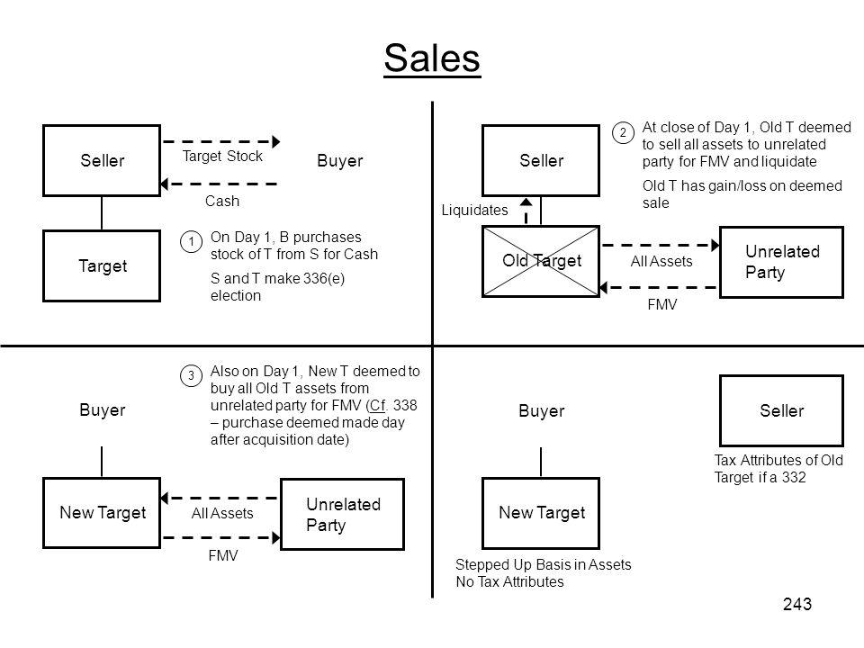 Sales 1 2 Seller Target Stock Target Buyer Cash Seller All Assets Old Target Unrelated Party FMV Liquidates Buyer All Assets New Target Unrelated Part