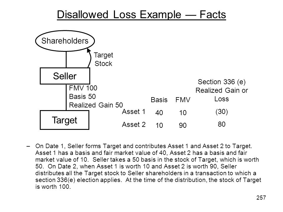Disallowed Loss Example Facts –On Date 1, Seller forms Target and contributes Asset 1 and Asset 2 to Target. Asset 1 has a basis and fair market value