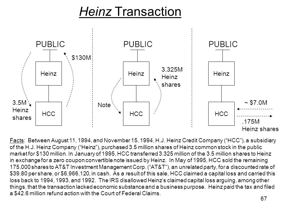 Heinz Transaction Facts: Between August 11, 1994, and November 15, 1994, H.J. Heinz Credit Company (HCC), a subsidiary of the H.J. Heinz Company (Hein