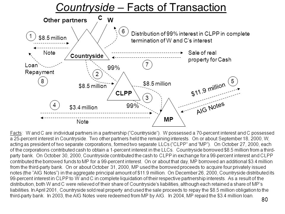 Countryside – Facts of Transaction Facts: W and C are individual partners in a partnership (Countryside). W possessed a 70-percent interest and C poss