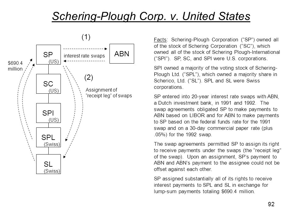 Schering-Plough Corp. v. United States SP Facts: Schering-Plough Corporation (SP) owned all of the stock of Schering Corporation (SC), which owned all