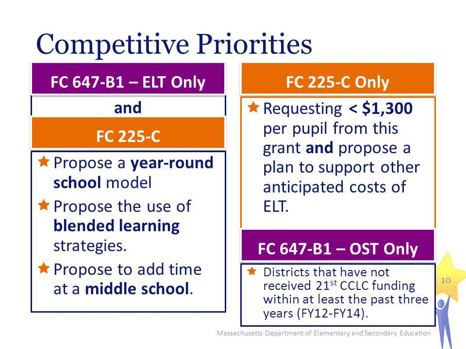Competitive Priorities Propose a year-round school model Propose the use of blended learning strategies.