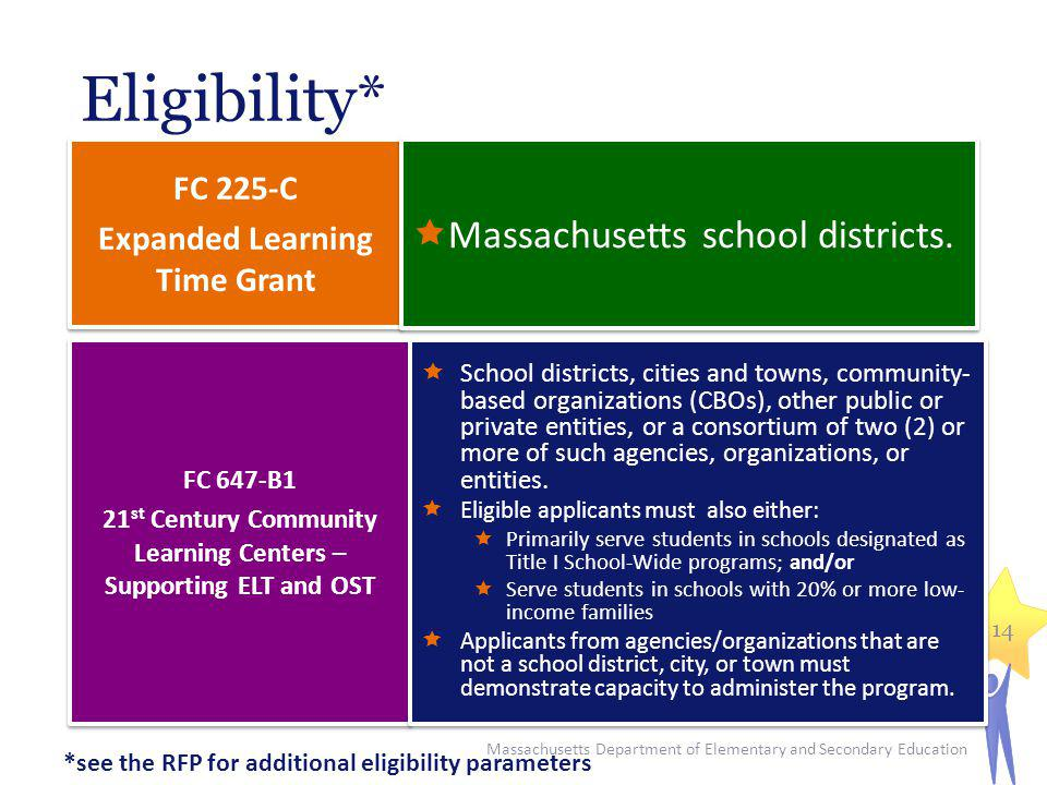 Eligibility* FC 225-C Expanded Learning Time Grant FC 225-C Expanded Learning Time Grant Massachusetts school districts. FC 647-B1 21 st Century Commu