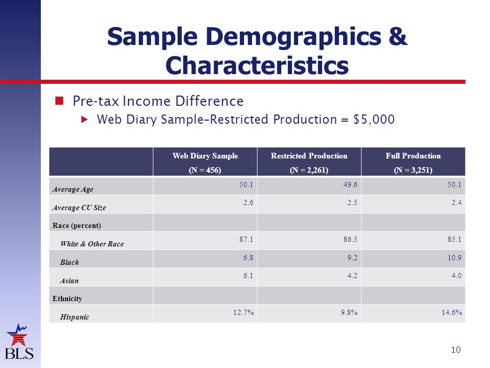 Sample Demographics & Characteristics 10 Web Diary Sample (N = 456) Restricted Production (N = 2,261) Full Production (N = 3,251) Average Age 50.1 49.6 50.1 Average CU Size 2.6 2.5 2.4 Race (percent) White & Other Race 87.1 86.5 85.1 Black 6.8 9.2 10.9 Asian 6.1 4.2 4.0 Ethnicity Hispanic 12.7% 9.8% 14.6% Pre-tax Income Difference Web Diary Sample–Restricted Production = $5,000