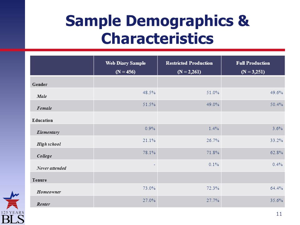Sample Demographics & Characteristics Web Diary Sample (N = 456) Restricted Production (N = 2,261) Full Production (N = 3,251) Gender Male 48.5% 51.0% 49.6% Female 51.5% 49.0% 50.4% Education Elementary 0.9% 1.4% 3.6% High school 21.1% 26.7% 33.2% College 78.1% 71.8% 62.8% Never attended - 0.1% 0.4% Tenure Homeowner 73.0% 72.3% 64.4% Renter 27.0% 27.7% 35.6% 11