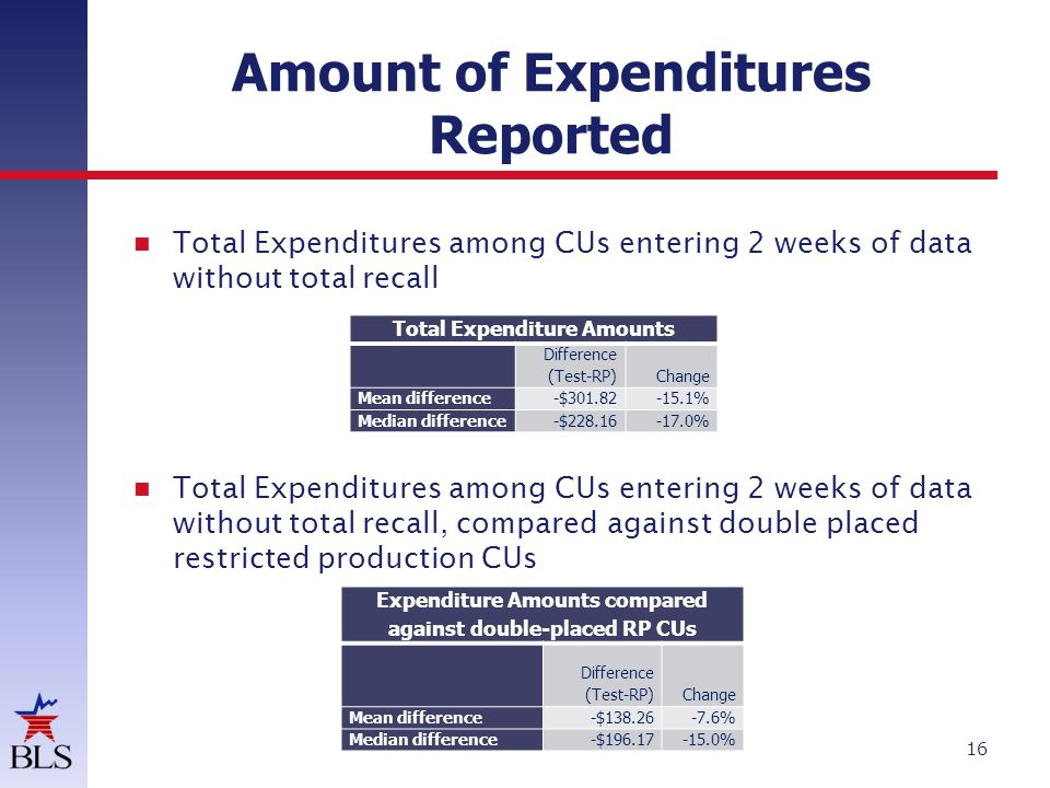 Amount of Expenditures Reported 16 Total Expenditures among CUs entering 2 weeks of data without total recall Total Expenditures among CUs entering 2 weeks of data without total recall, compared against double placed restricted production CUs Total Expenditure Amounts Difference (Test-RP)Change Mean difference-$301.82-15.1% Median difference-$228.16-17.0% Expenditure Amounts compared against double-placed RP CUs Difference (Test-RP)Change Mean difference-$138.26-7.6% Median difference-$196.17-15.0%