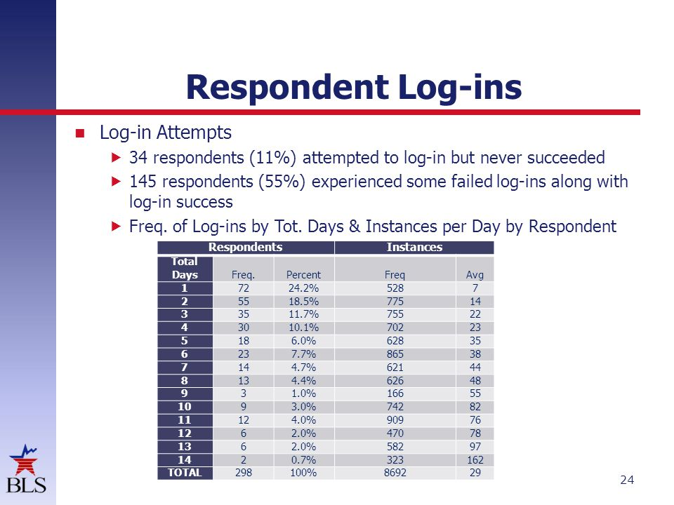 Respondent Log-ins Log-in Attempts 34 respondents (11%) attempted to log-in but never succeeded 145 respondents (55%) experienced some failed log-ins along with log-in success Freq.