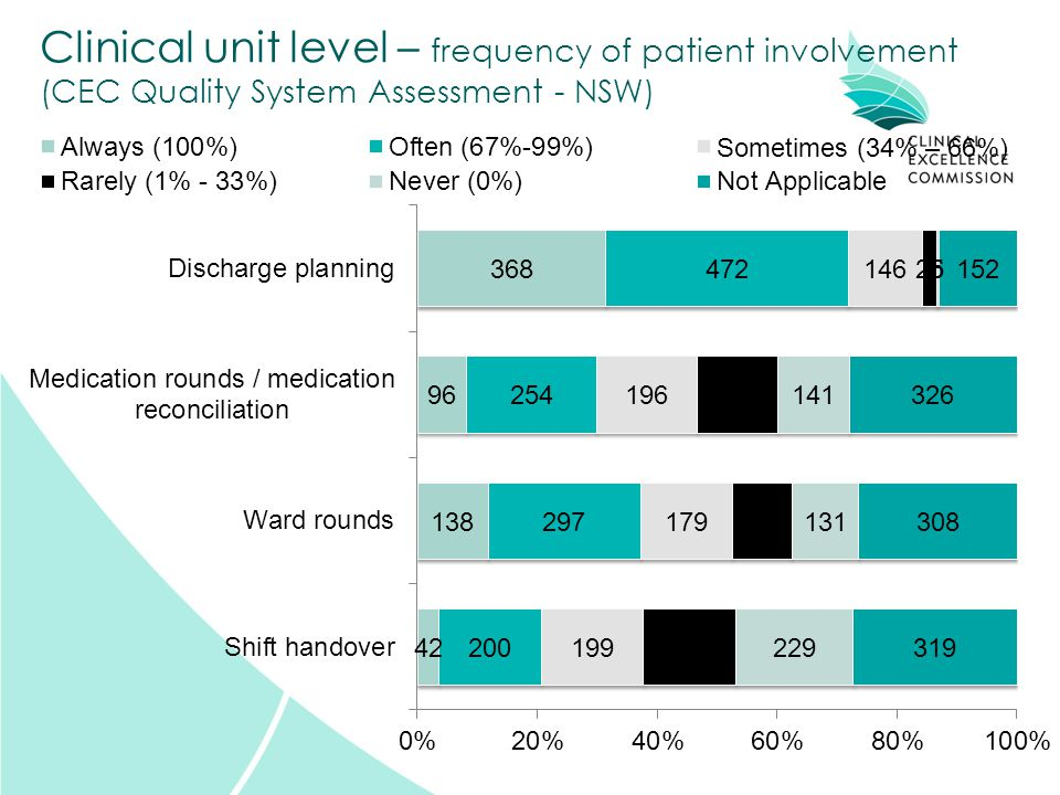 Clinical unit level – frequency of patient involvement (CEC Quality System Assessment - NSW)