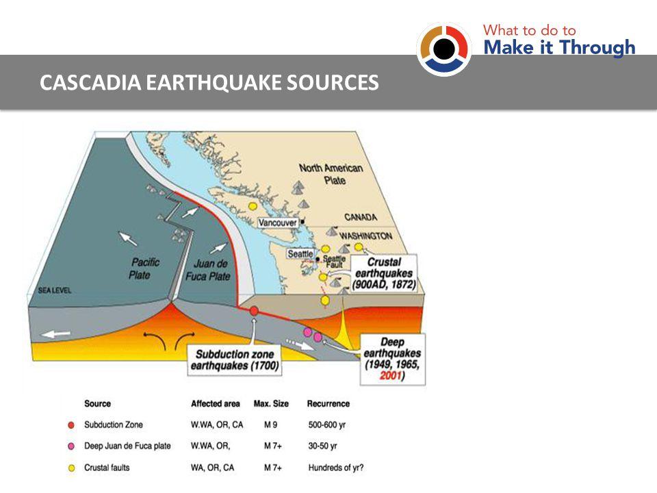 CASCADIA EARTHQUAKE SOURCES