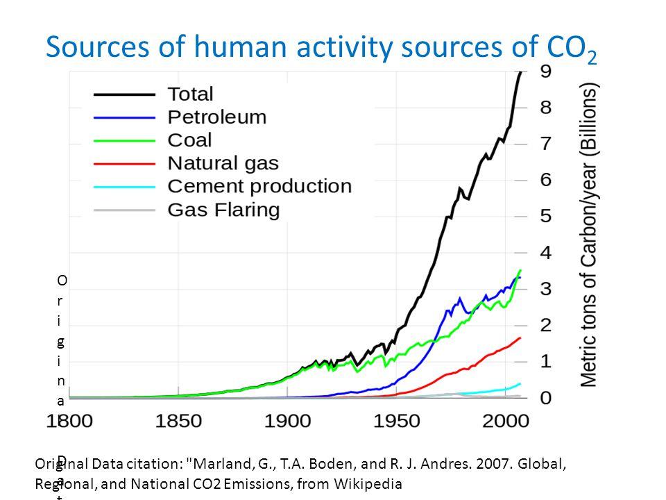 Original Data citation: Marland, G., T.A. Boden, and R.