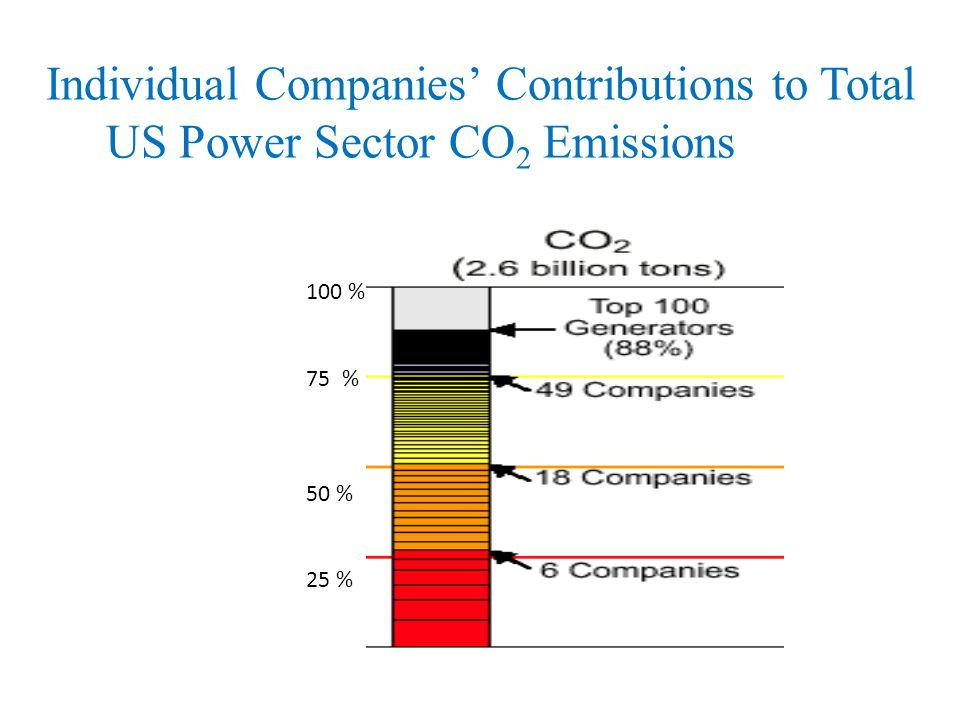 Individual Companies Contributions to Total US Power Sector CO 2 Emissions 100 % 75% 50 % 25 %