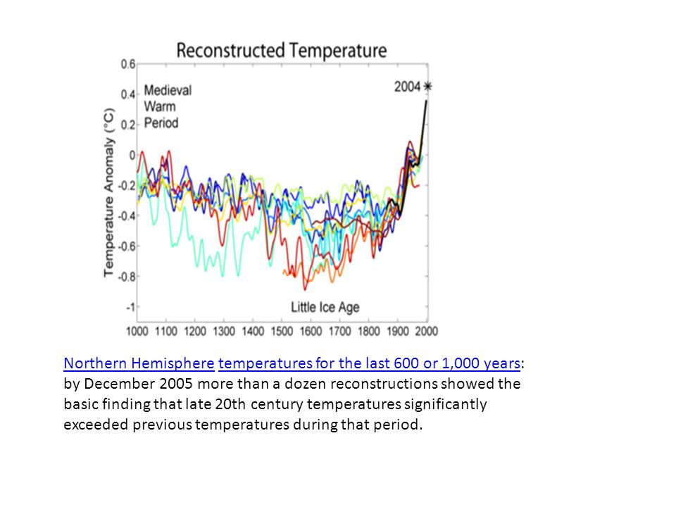 Northern HemisphereNorthern Hemisphere temperatures for the last 600 or 1,000 years: by December 2005 more than a dozen reconstructions showed the basic finding that late 20th century temperatures significantly exceeded previous temperatures during that period.temperatures for the last 600 or 1,000 years