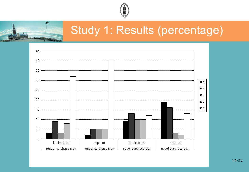 16/32 Study 1: Results (percentage)