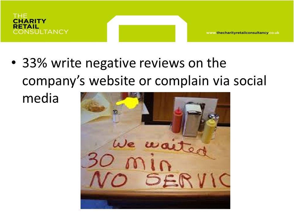 Museum retail customer service 33% write negative reviews on the companys website or complain via social media