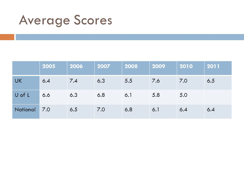 Average Scores 2005200620072008200920102011 UK6.47.46.35.57.67.06.5 U of L6.66.36.86.15.85.0 National7.06.57.06.86.16.4