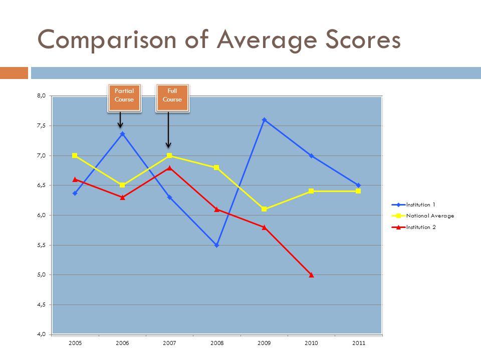 Comparison of Average Scores
