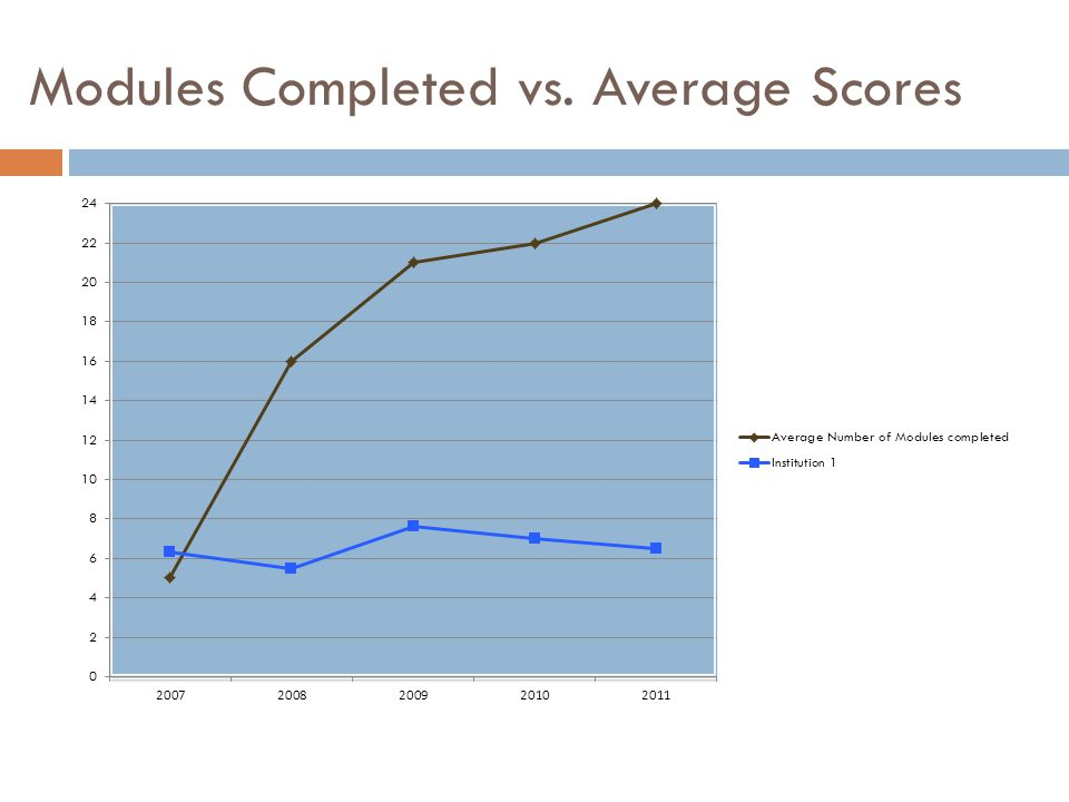 Modules Completed vs. Average Scores