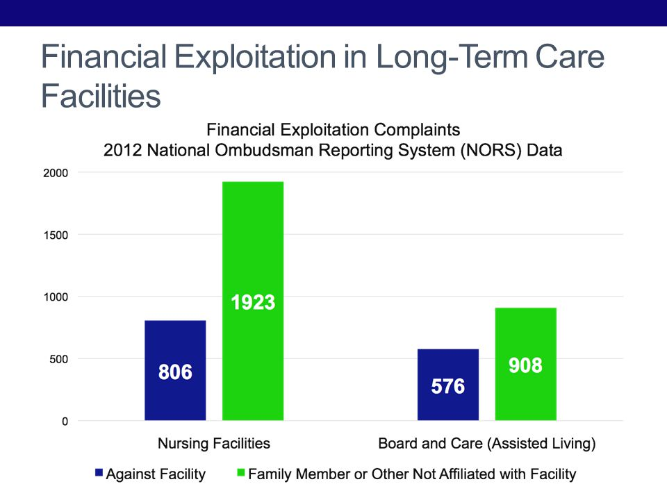 Financial Exploitation in Long-Term Care Facilities