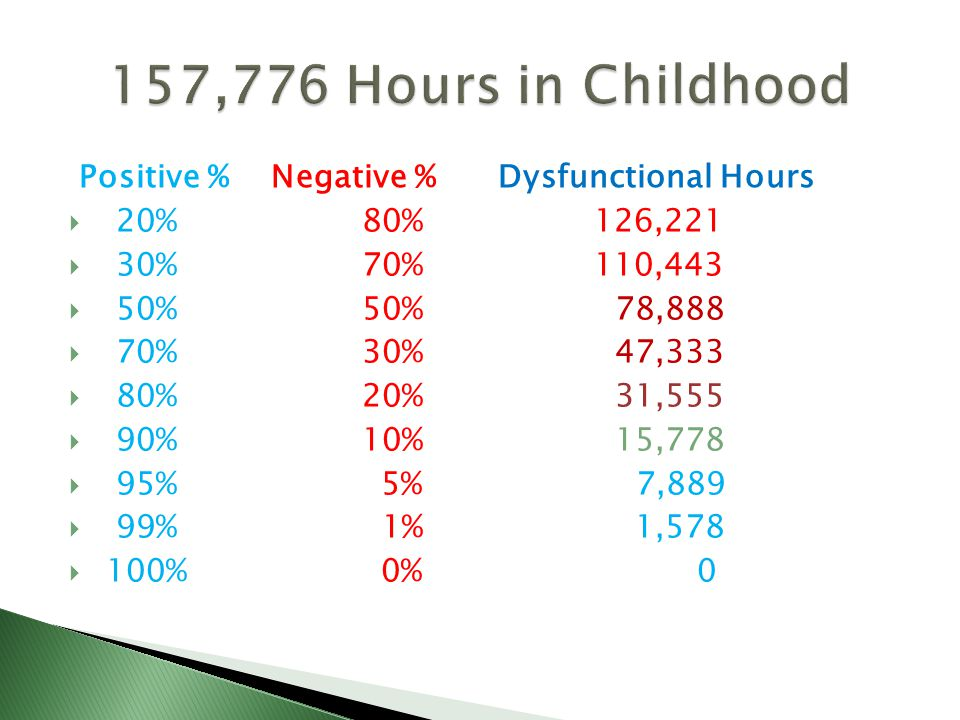 Positive % Negative % Dysfunctional Hours 20% 80% 126,221 30% 70% 110,443 50% 50% 78,888 70% 30% 47,333 80% 20% 31,555 90% 10% 15,778 95% 5% 7,889 99% 1% 1, % 0% 0