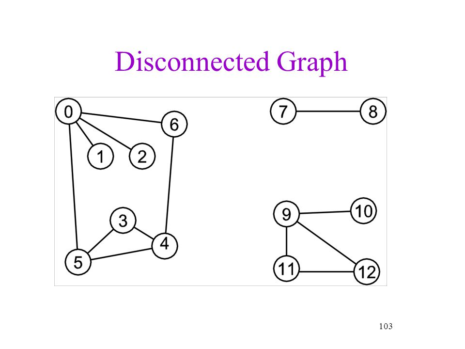 103 Disconnected Graph