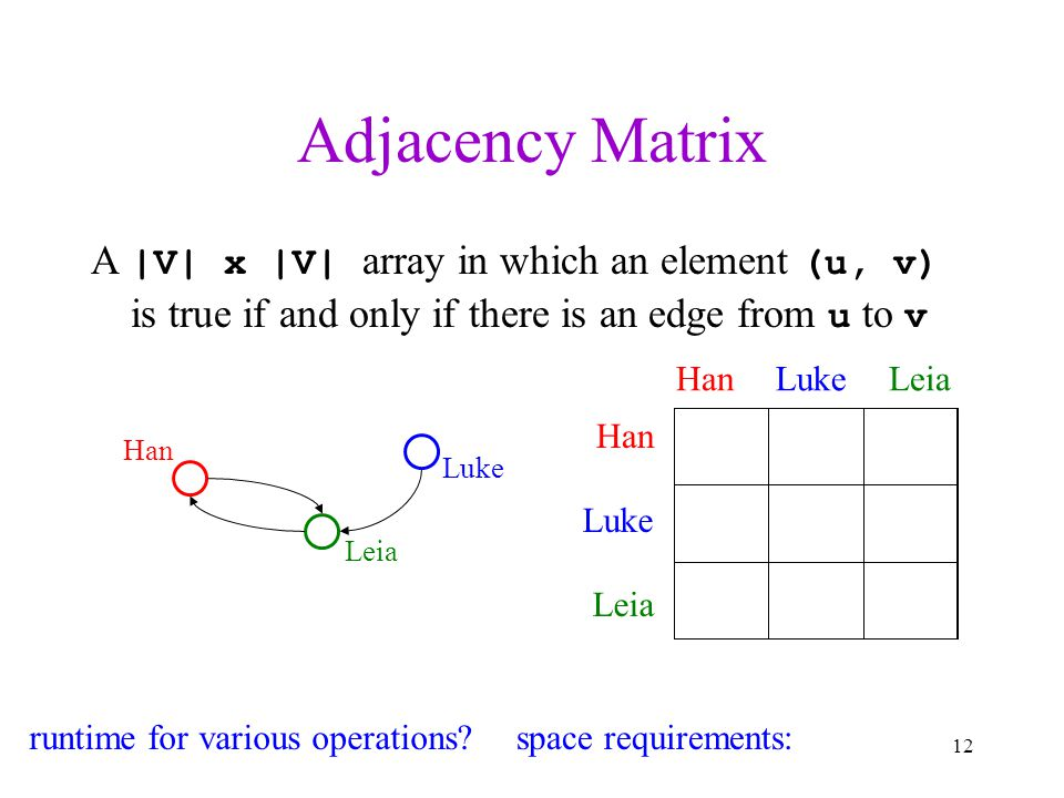 Adjacency Matrix A |V| x |V| array in which an element (u, v) is true if and only if there is an edge from u to v Han Leia Luke HanLukeLeia Han Luke L