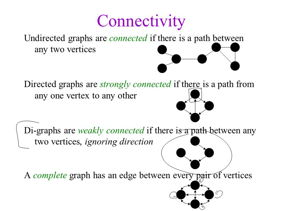 Connectivity Undirected graphs are connected if there is a path between any two vertices Directed graphs are strongly connected if there is a path fro
