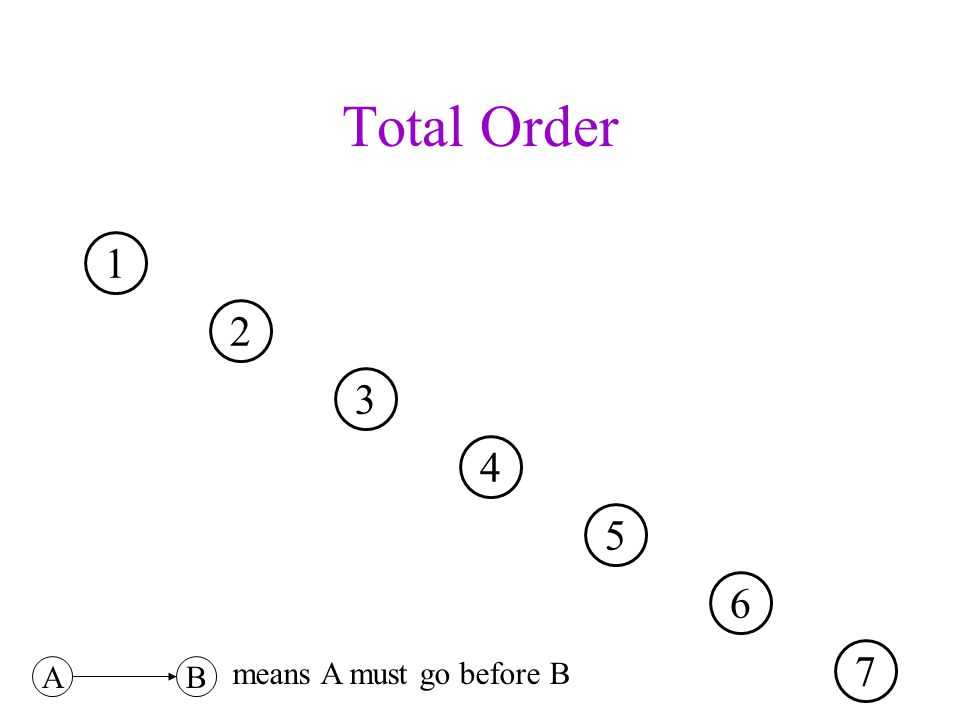Degree for Directed Graphs The in-degree of a vertex v V is denoted deg - (v) is the number of edges coming in to v.