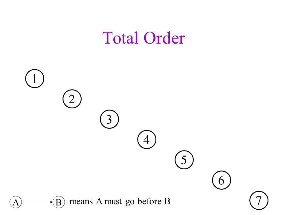 Kruskals Algorithm: Whats a good loop invariant??.