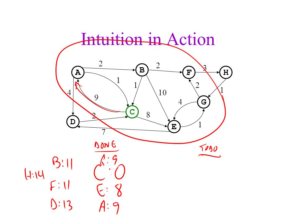 Intuition in Action A C B D FH G E 2 2 3 2 1 1 4 10 8 1 1 9 4 2 7