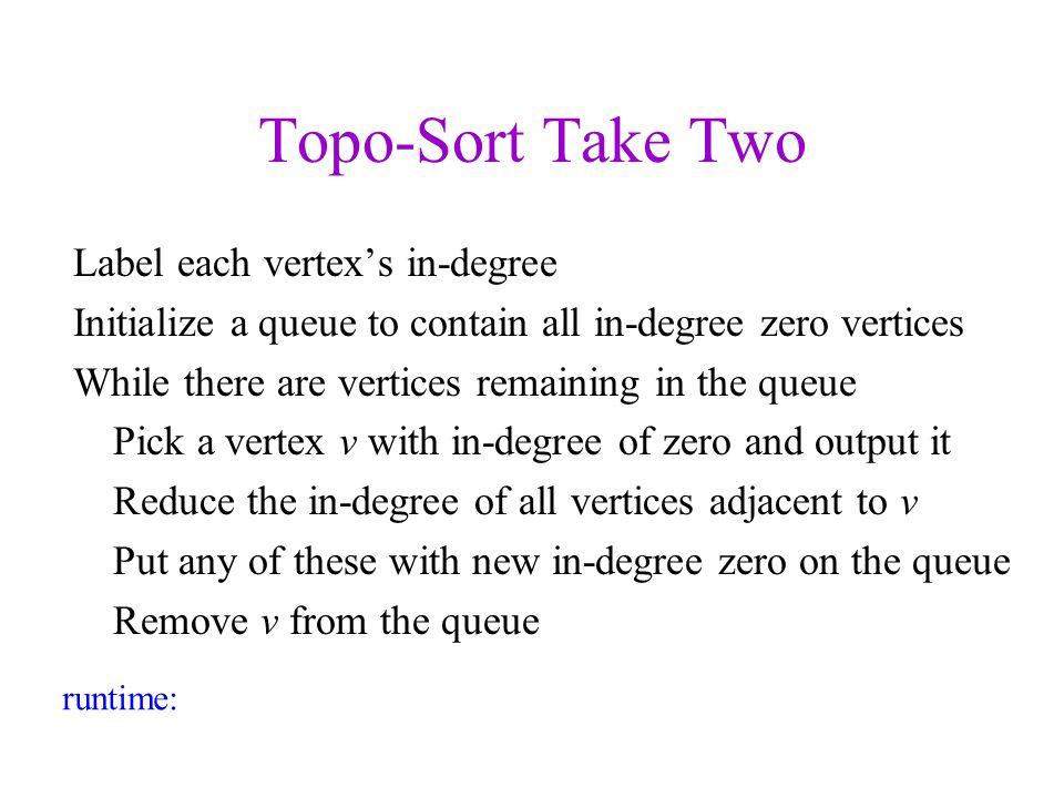 98 Example V = {A, B, C, D, E} E = {{A, B}, {A, D}, {C, E}, {D, E}}
