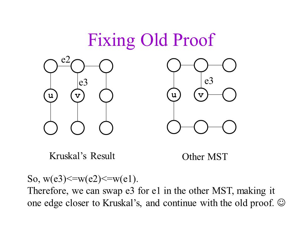 Fixing Old Proof uv uv Kruskals Result Other MST e2 e3 So, w(e3)<=w(e2)<=w(e1). Therefore, we can swap e3 for e1 in the other MST, making it one edge