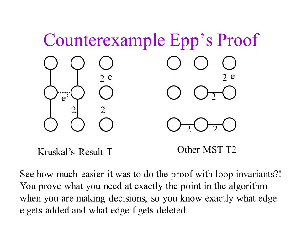 Counterexample Epps Proof Kruskals Result T Other MST T2 See how much easier it was to do the proof with loop invariants?! You prove what you need at