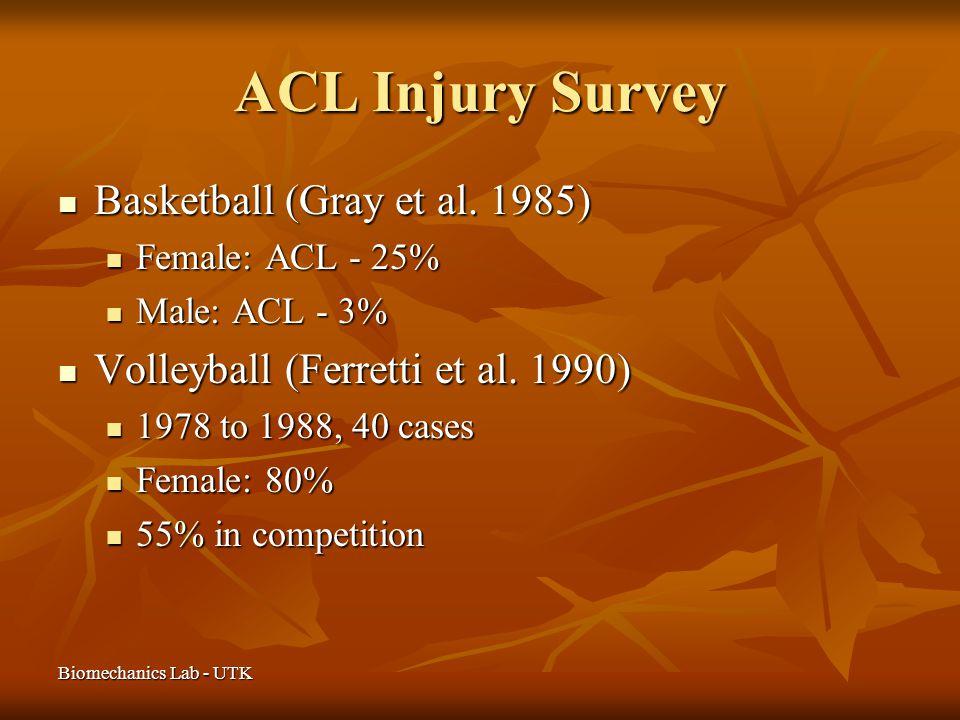Biomechanics Lab - UTK ACL Injury Survey Basketball (Gray et al. 1985) Basketball (Gray et al. 1985) Female: ACL - 25% Female: ACL - 25% Male: ACL - 3