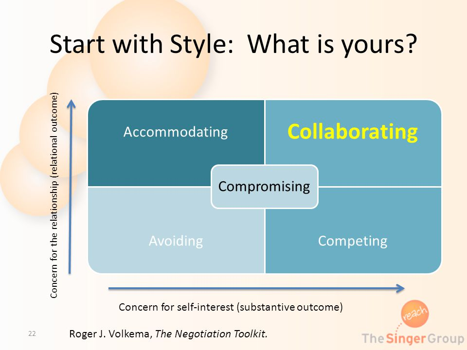 Start with Style: What is yours? Accommodating Collaborating AvoidingCompeting Compromising 22 Concern for the relationship (relational outcome) Conce