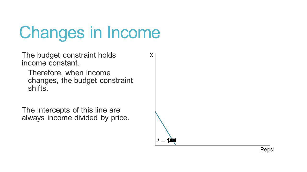 Changes in Income The budget constraint holds income constant.