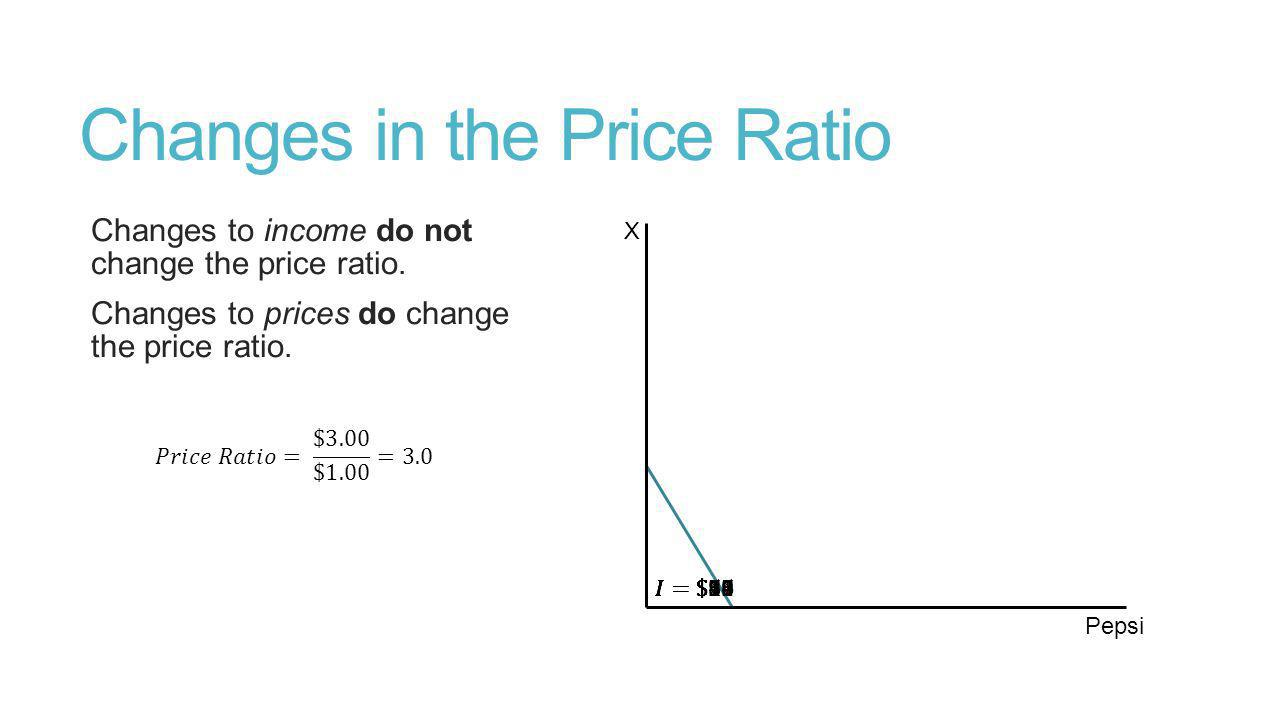 Changes in the Price Ratio Changes to income do not change the price ratio.