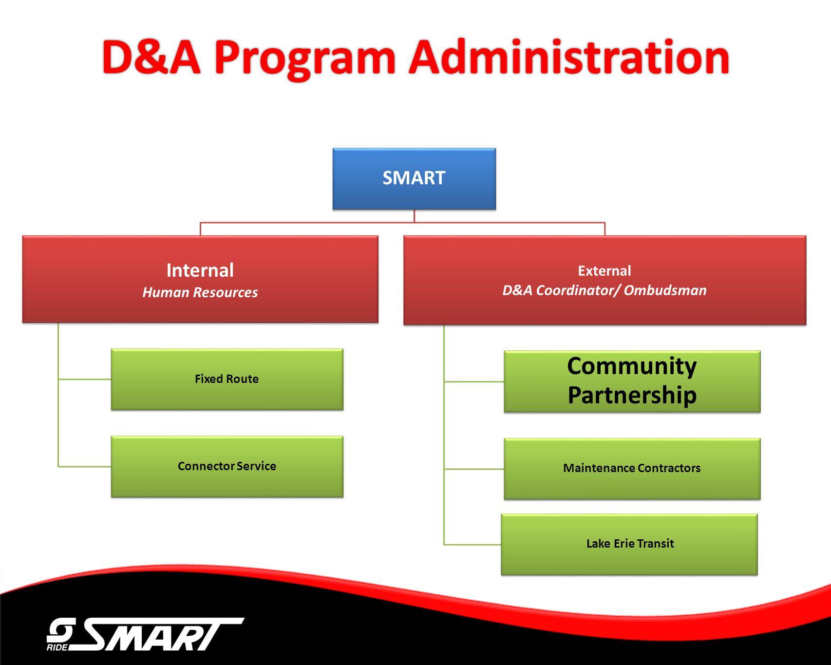 D&A Program Administration SMART Internal Human Resources Fixed Route Connector Service External D&A Coordinator/ Ombudsman Community Partnership Main