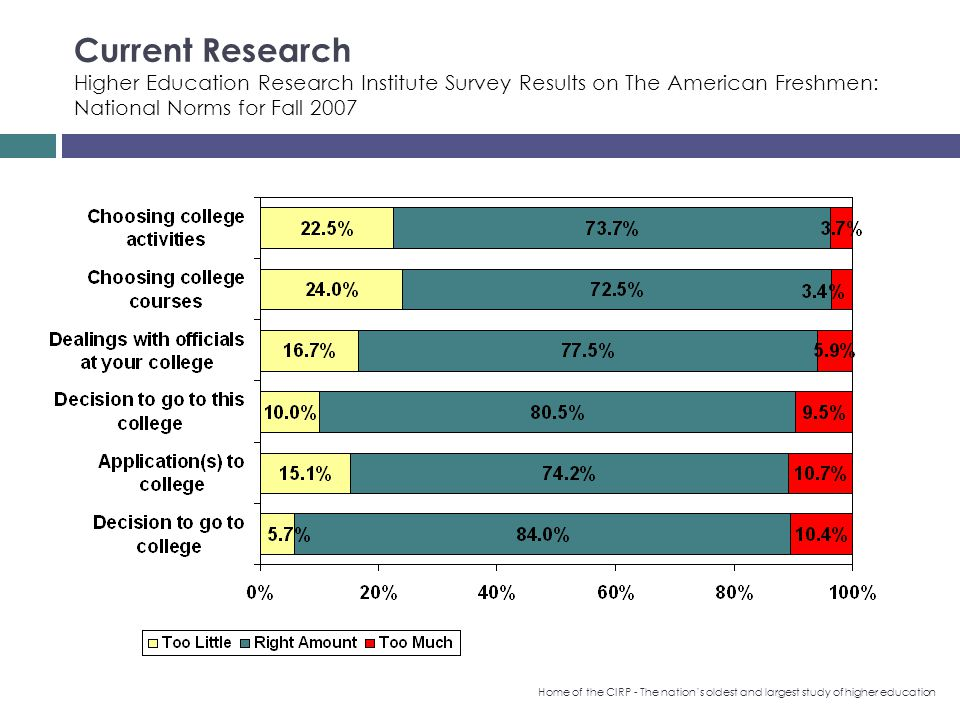 Current Research Higher Education Research Institute Survey Results on The American Freshmen: National Norms for Fall 2007 Home of the CIRP - The nations oldest and largest study of higher education