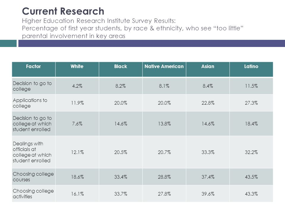 Current Research Higher Education Research Institute Survey Results: Percentage of first year students, by race & ethnicity, who see too little parent