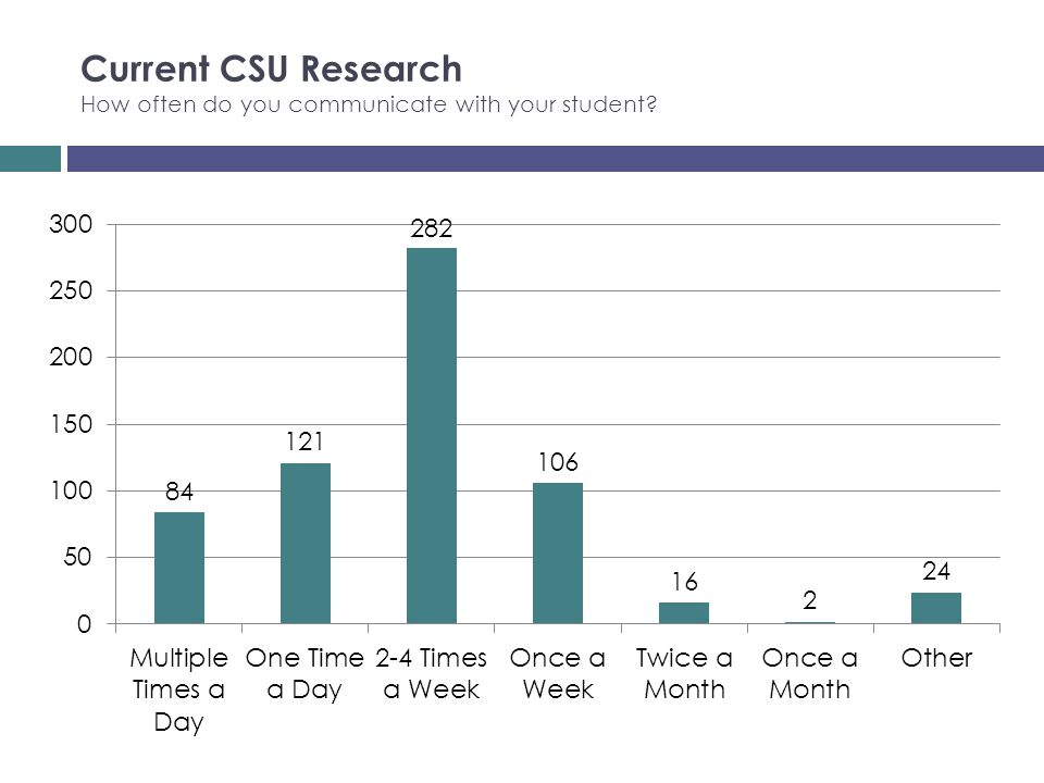 Current CSU Research How often do you communicate with your student?
